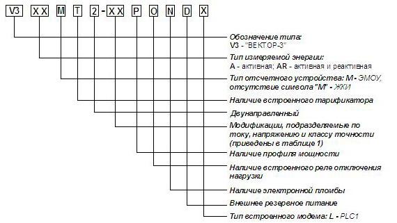 Условное обозначение счётчиков Вектор-3 ART